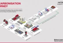 Hitachi Decarbonisation Journey