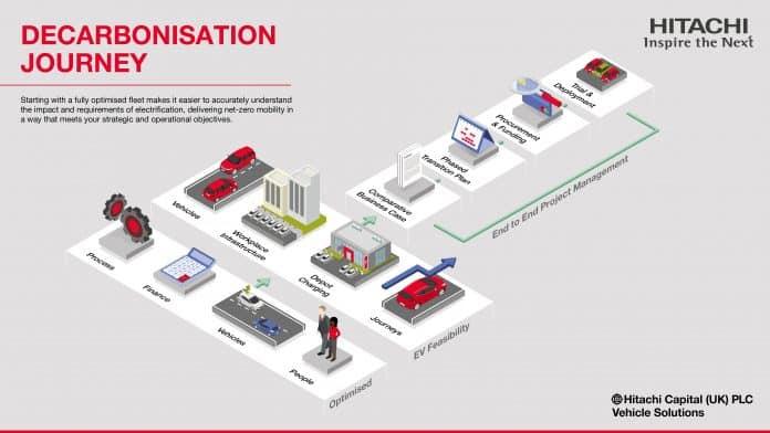 Hitachi Decarbonisation Journey