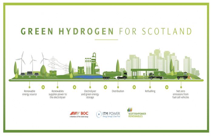 Green Hydrogen for Scotland